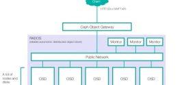 پیکربندی backing storage برای ماشین مجازی KVM با نرم افزار ceph