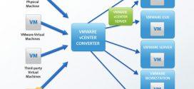چگونه یک مهاجرت موفق از Hyper-V به VMware داشته باشیم؟