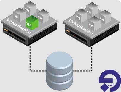 قابلیت VMware HA چگونه کار می کند؟