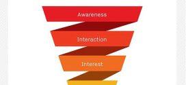 چگونه در رسانه های اجتماعی قیف فروش ایجاد کنیم؟