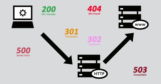 کدهای وضعیت HTTP چه ارتباطی با سئو دارند؟
